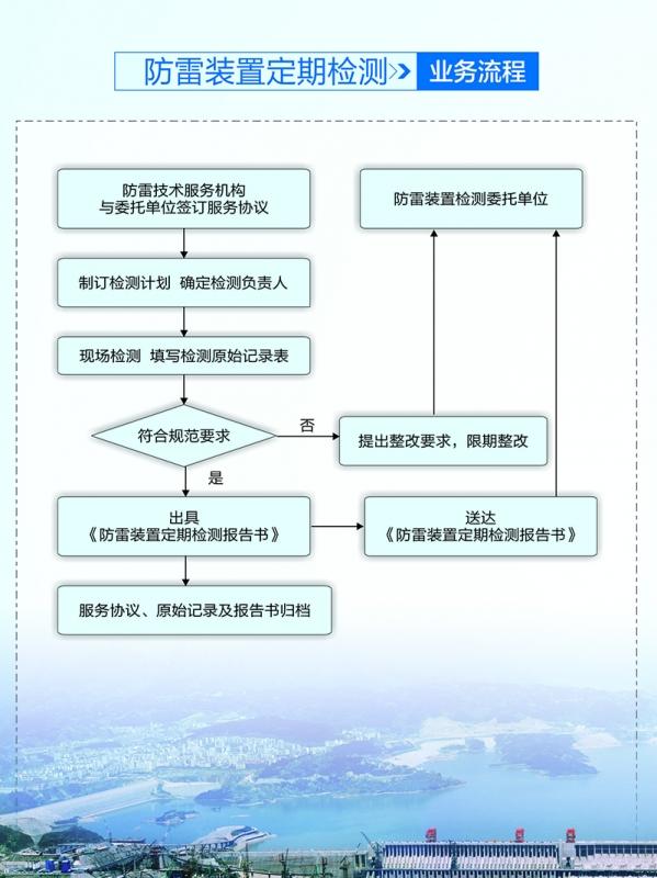 防雷装置定期检测